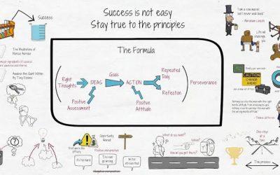 Sukses Formula: Sukses Memang Sulit, Jalani Saja Prinsip Prinsipnya